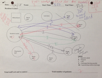 Completed Sociogram